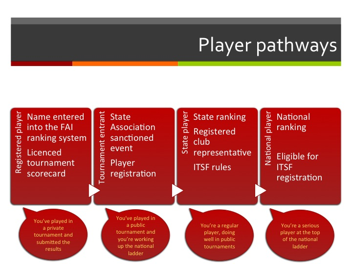 Player pathways