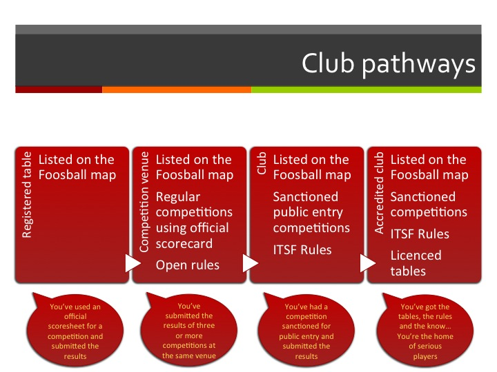 Club pathways